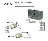 A41A:1名 2ヶ所操作